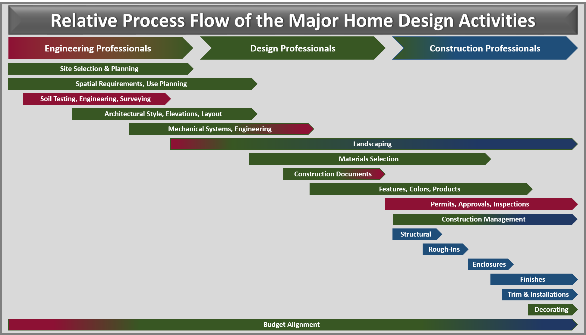 Home Design Process Flow